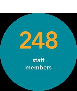 248 staff members